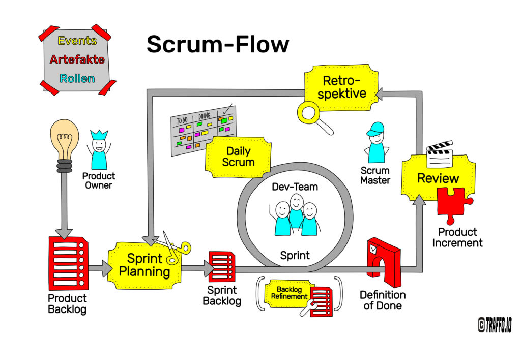 Graphic Visualization of the Scrum Flow and its elements